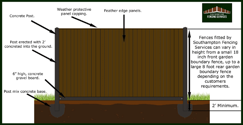 Concrete Post Fencing Example